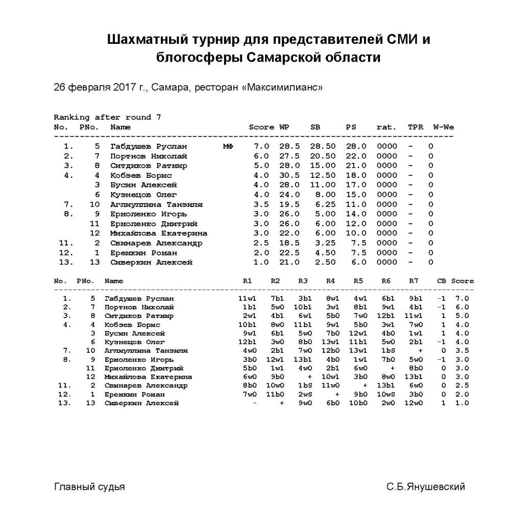 Шахматный_турнир_для_представителей_СМИ_таблица
